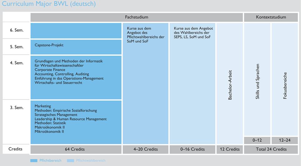 Deutsche Curriculumsgrafik O19