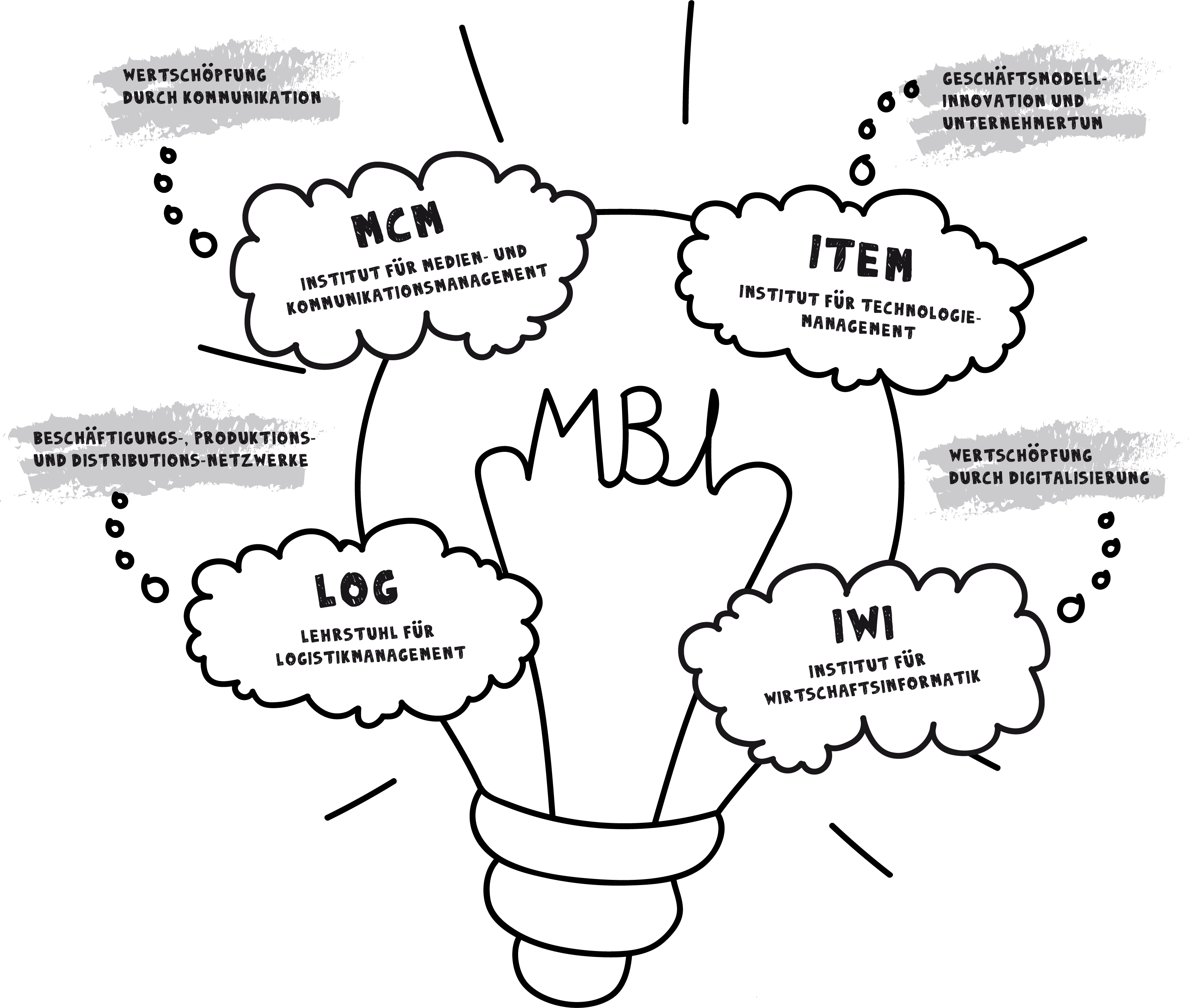 MBI - From insight to impact